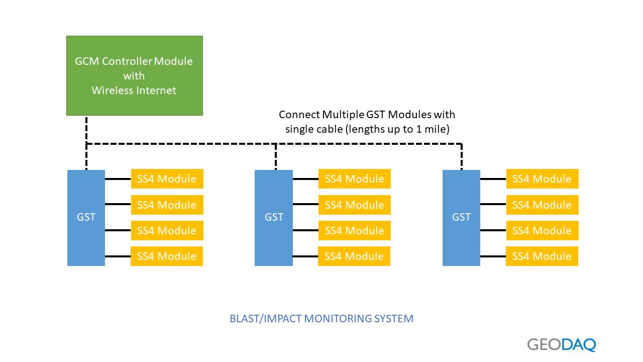 Bridge Monitoring App